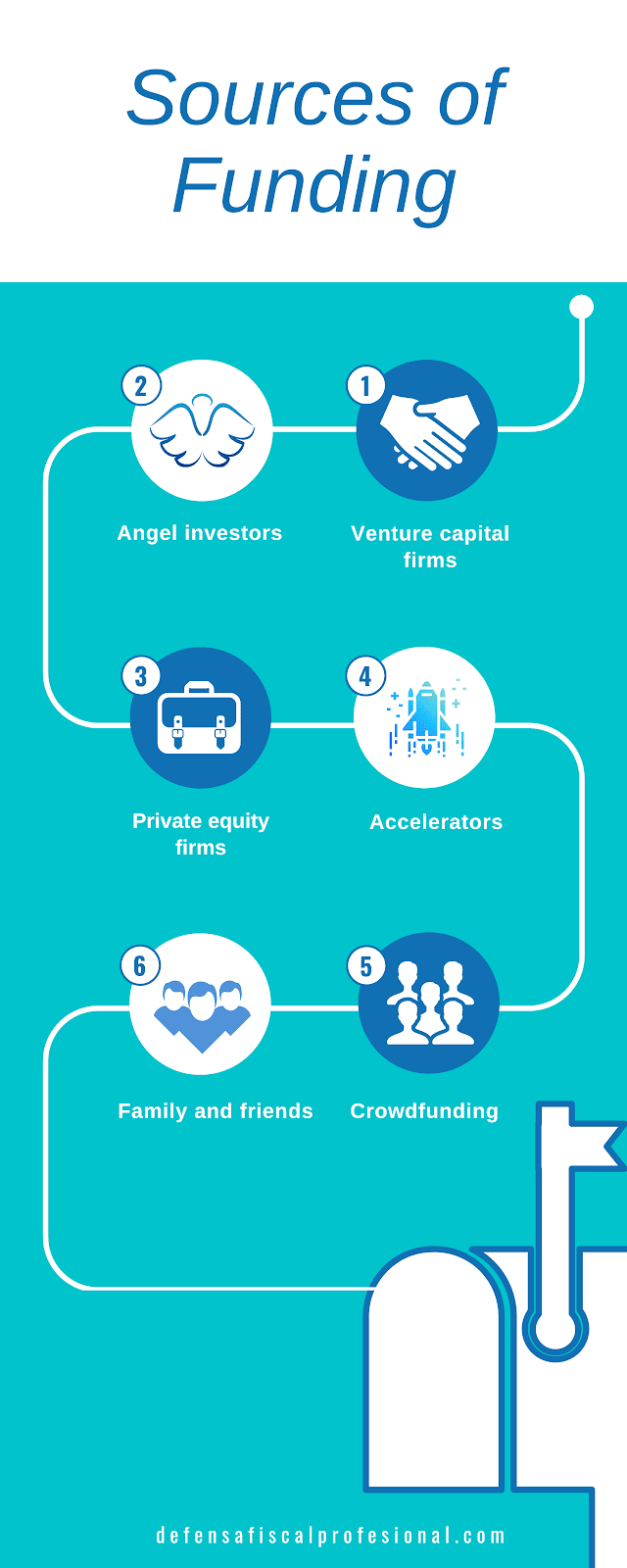 Infographic showing sources of funding