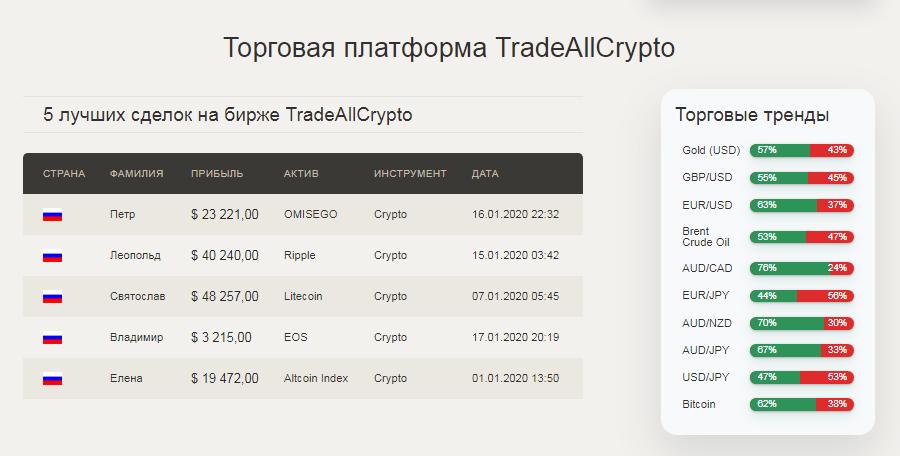 TradeAllCrypto - подробный обзор компании, Фото № 5 - 1-consult.net