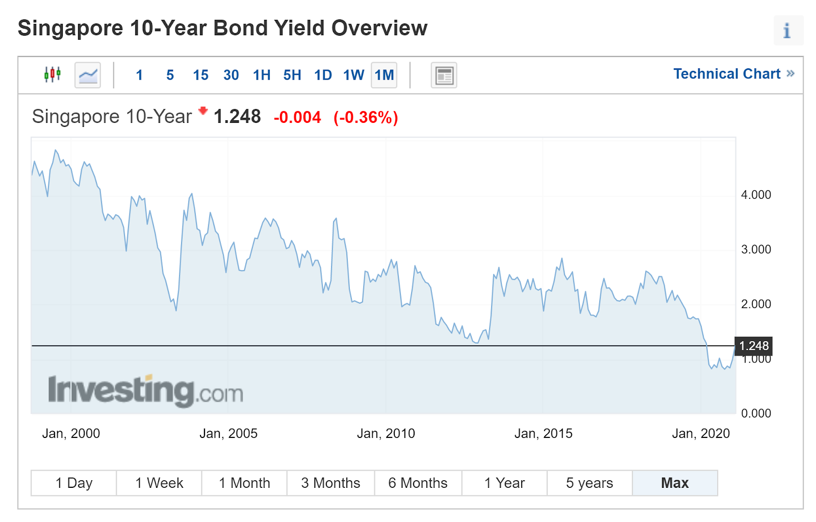 10 year overview of bond yield