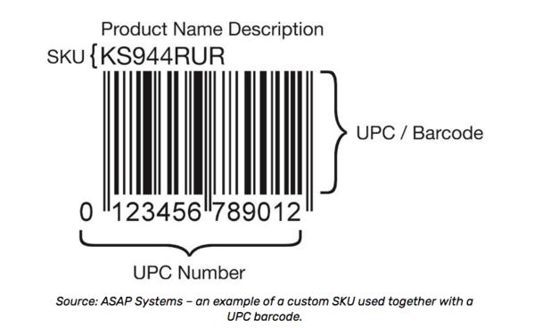 Схема номеров SKU |  Блог Shopify Retail