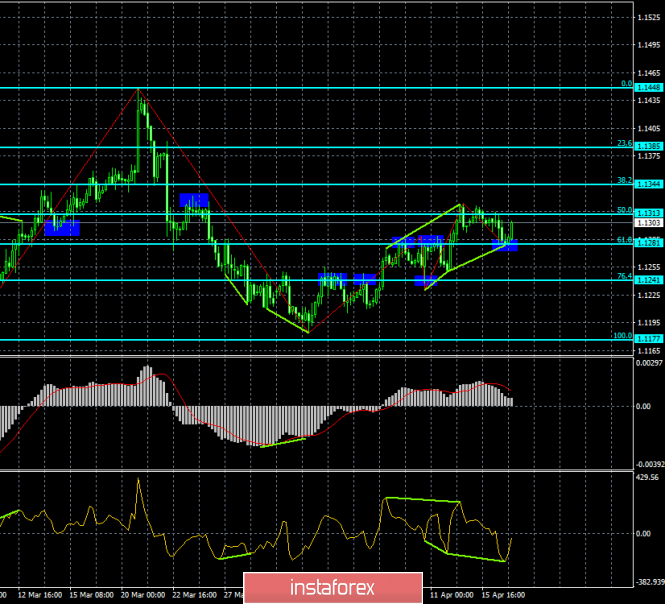 Analysis of EUR/USD divergence for April 17. Divergences continue to support the euro