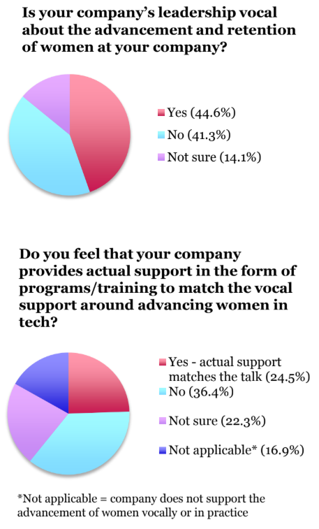 Women in tech vocal support and programs