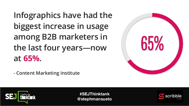 infographics have had the biggest increase in usage among B2B marketers in the last four years