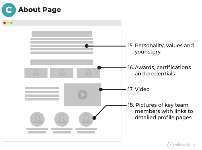 anatomy of a great about page