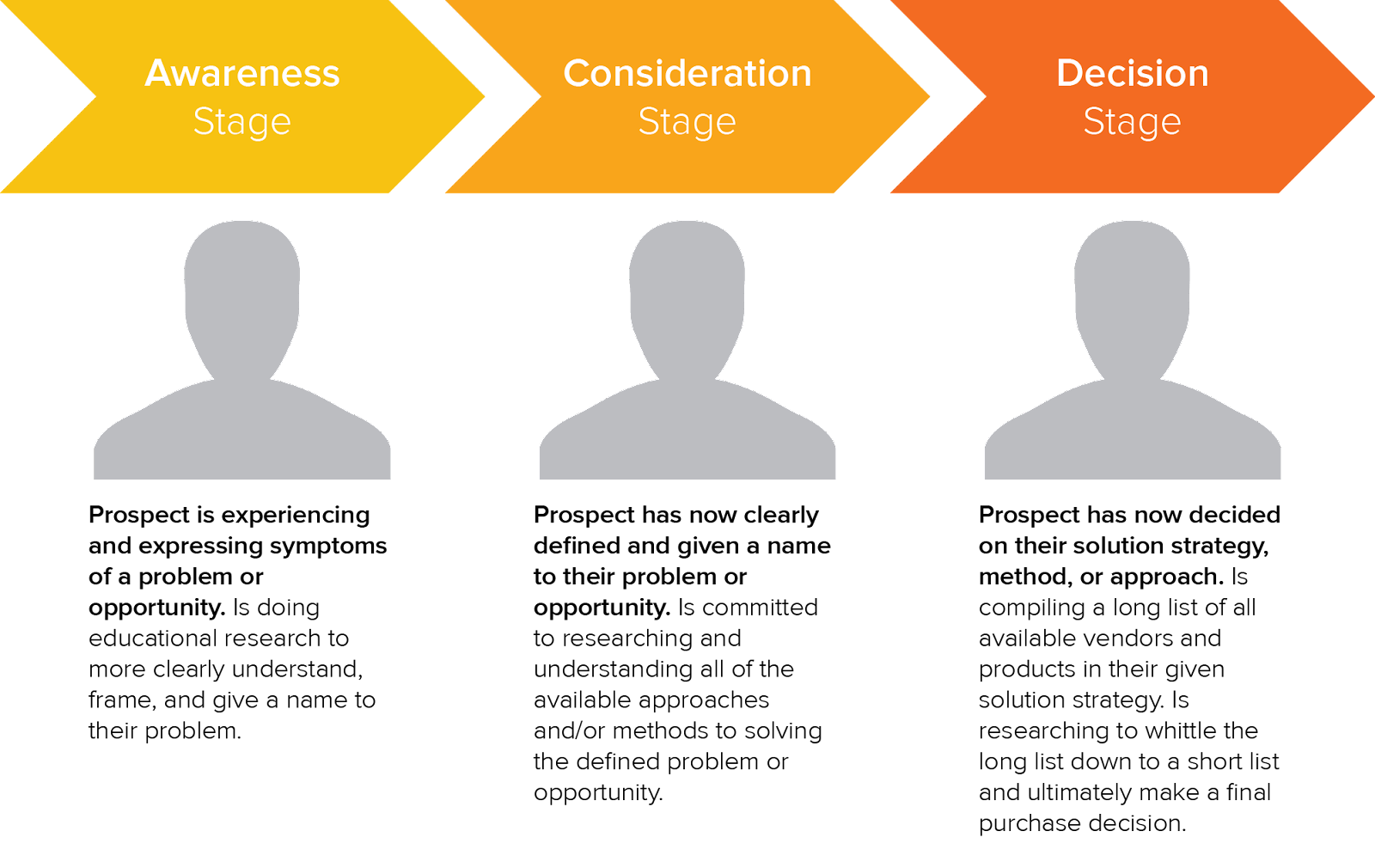 Graphic illustrating a sample buyer's journey.