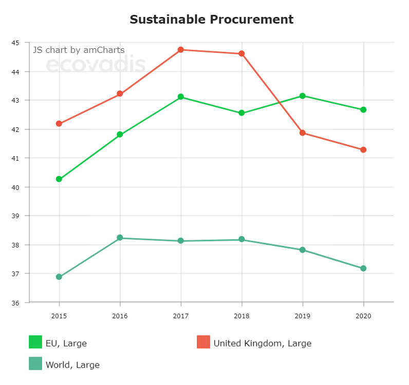 EU, World and UK Performance in Sustainable Procurement