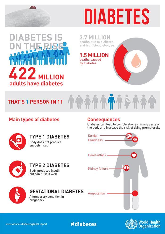 http://blogs.worldbank.org/health/files/health/whd2016_diabetes_infographic_v2-1.jpg