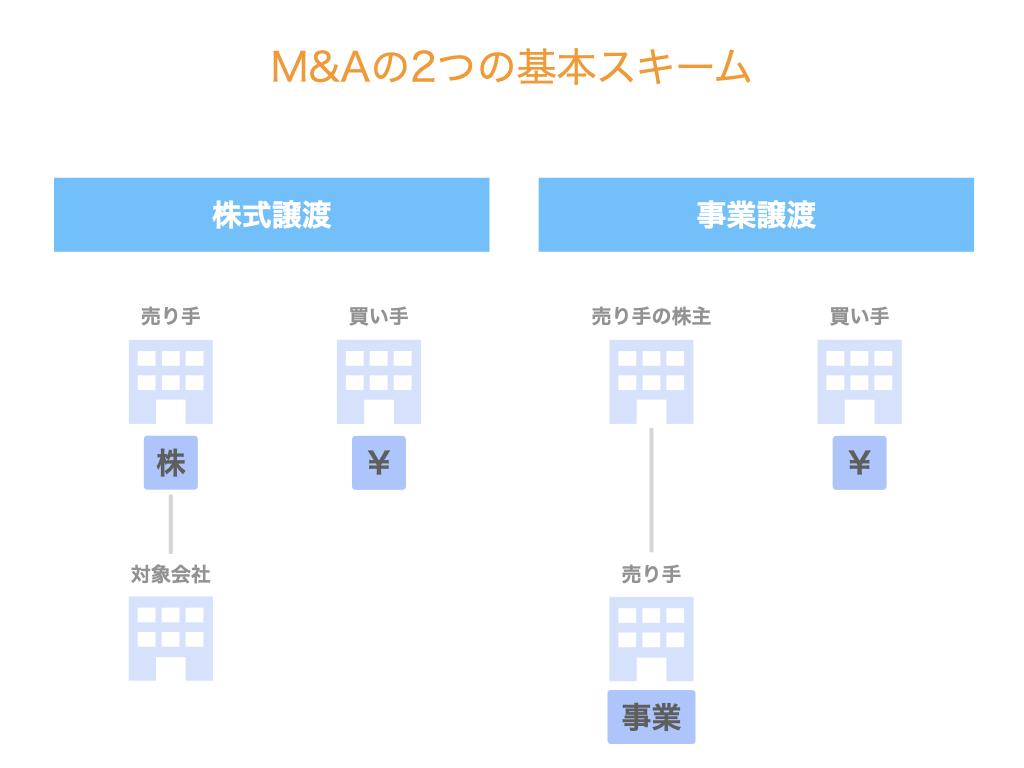 M&Aの2つの基本スキーム