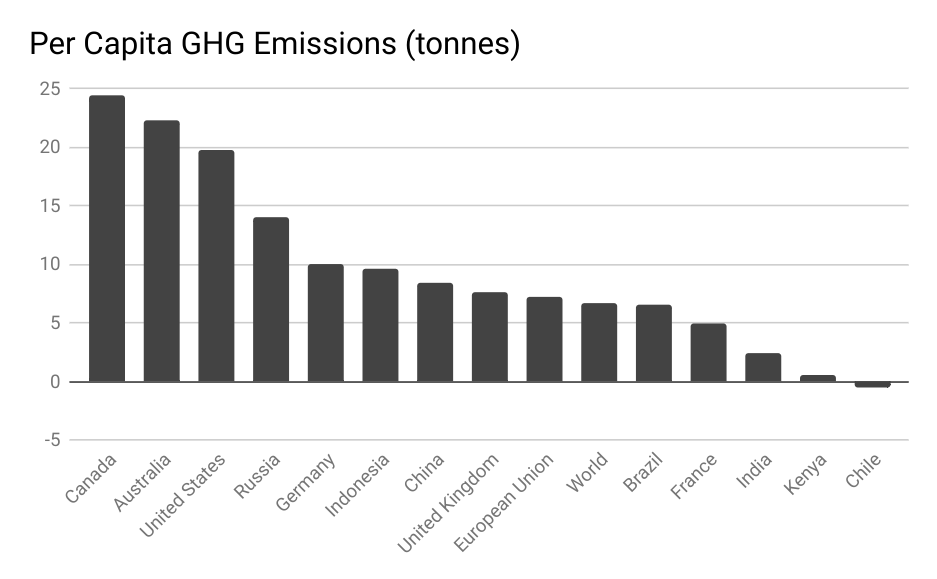 Per Capita GHG Emissions (tonnes) by country