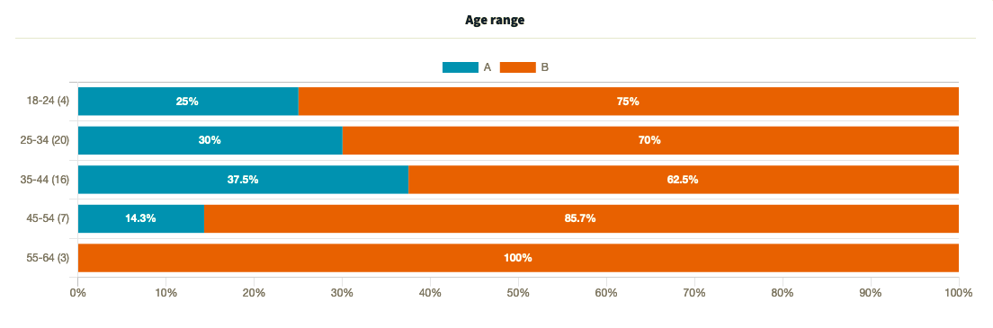 Which One Won: results filtered by age range for a home decor product split test
