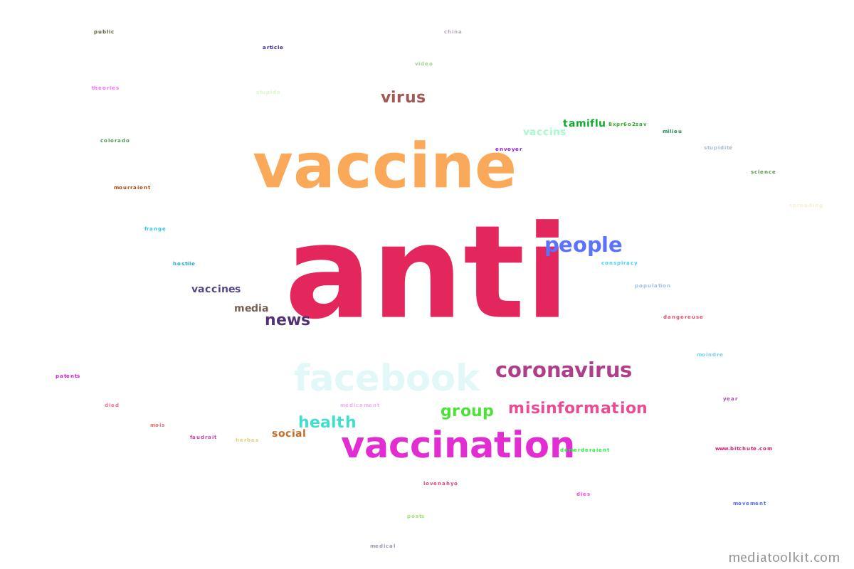 pharma industry anti vaccine word cloud