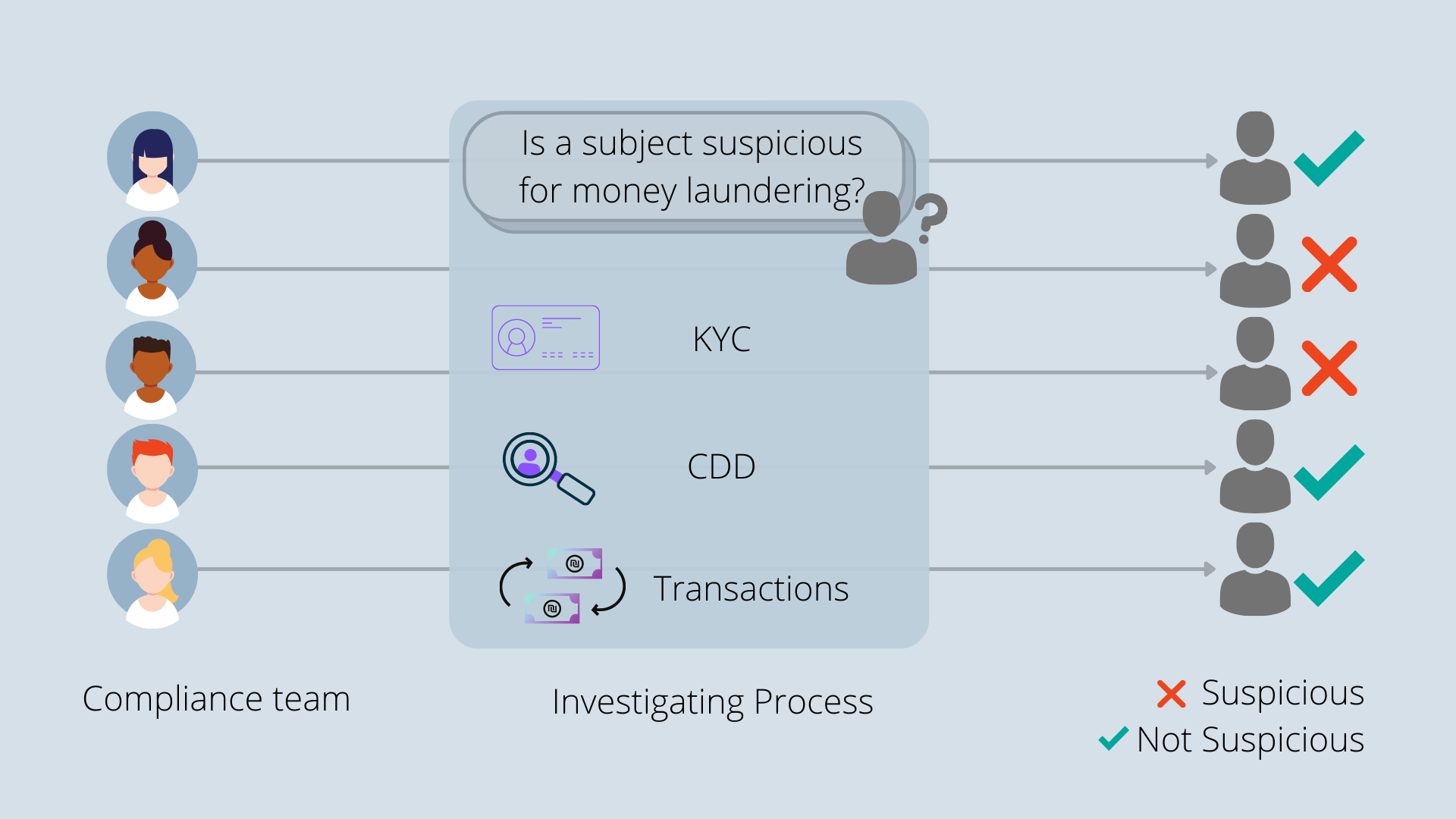 kyc cdd transactions anti money laundering compliance team compliance officers machine learning in anti-money learning