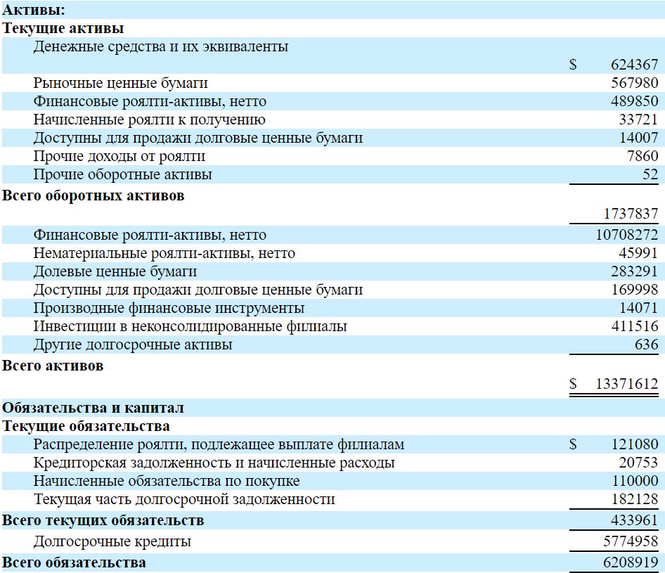 Обзор IPO Royalty Pharma.