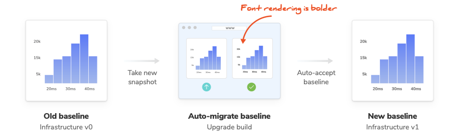How an individual story's baseline is migrated using an upgrade build
