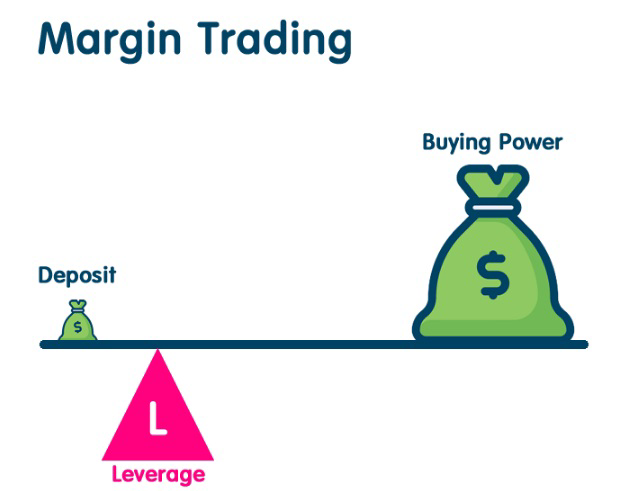 margin-trading-leverage