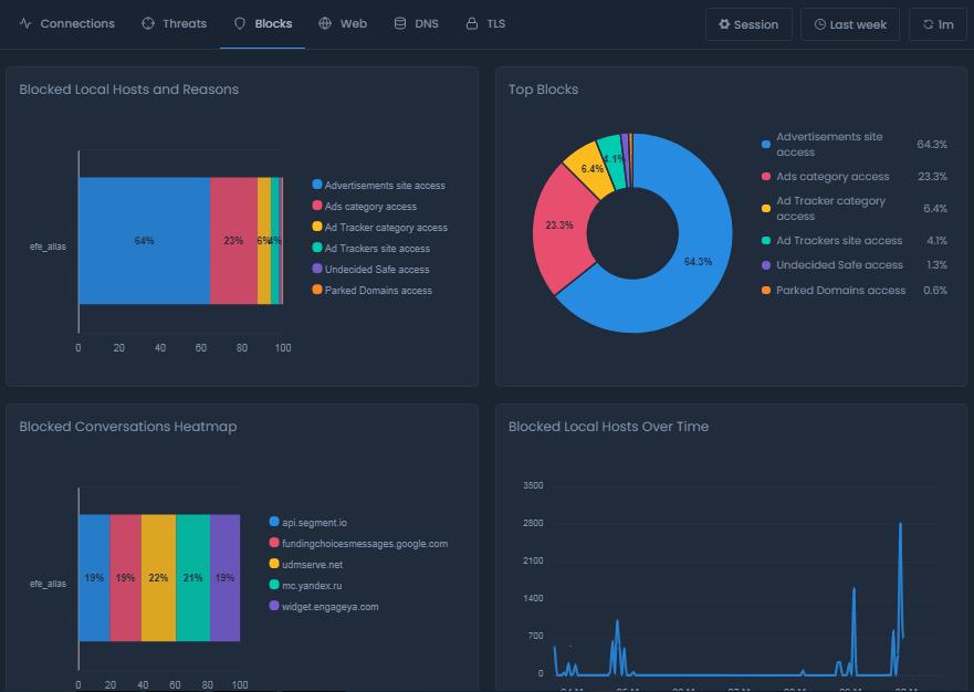 Blocks Report View On Cloud
