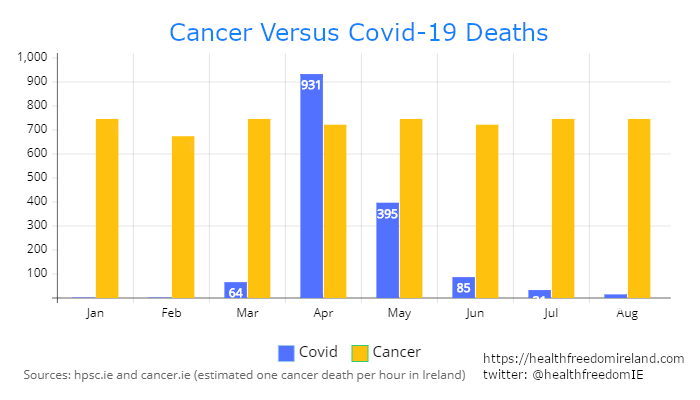 COVID-19 deaths much lower than deaths from cancer in Ireland