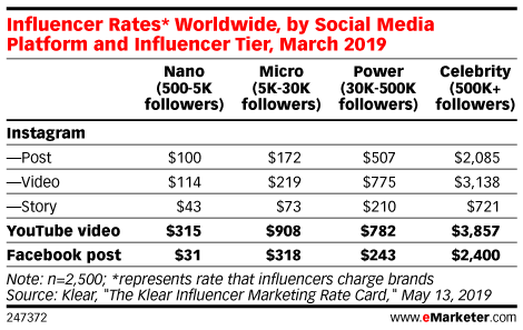 Influencer rates in 2019
