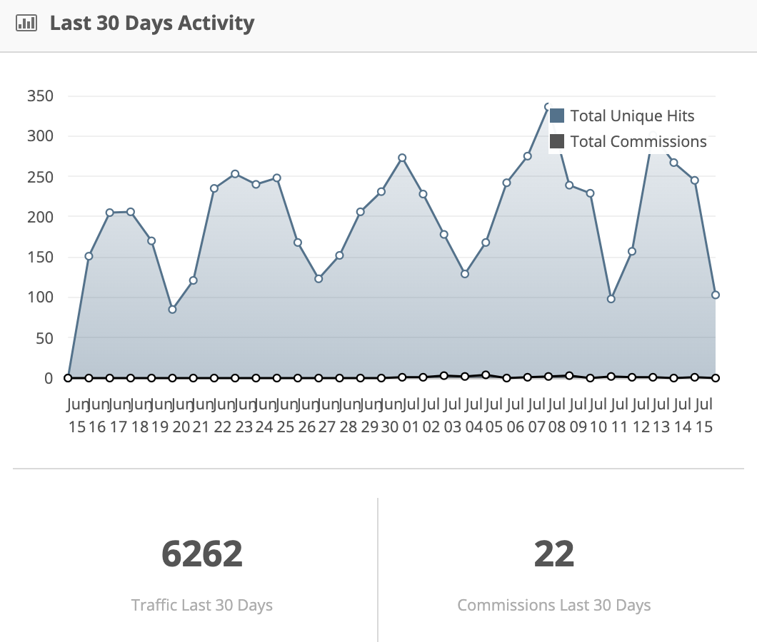 graph about traffic and commissions in a partner dashboard