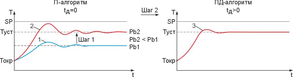 Пошаговая настройка дифференциальной компоненты