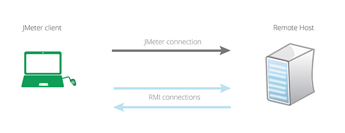 Distributed Load Testing with JMeter | No Automated Testing