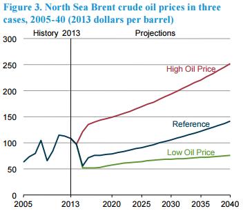 Эпоха дешевой нефти закончилась,но какой дорогой она будет - это другой вопрос.