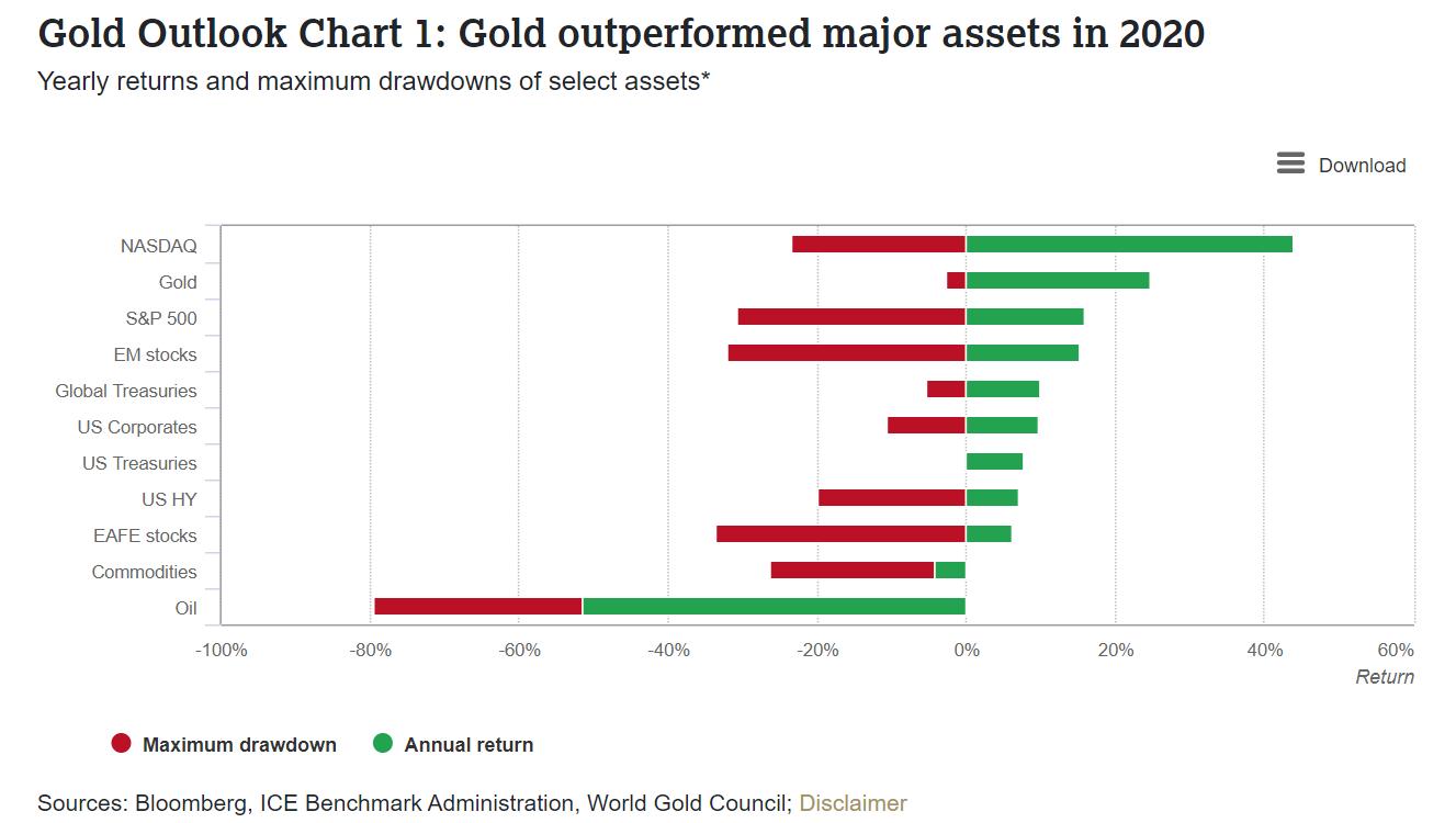 Graphique montrant la part d'or par rapport à d'autres assets