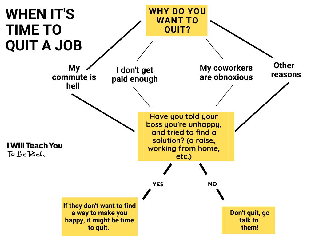 When does a job decision tree end?
