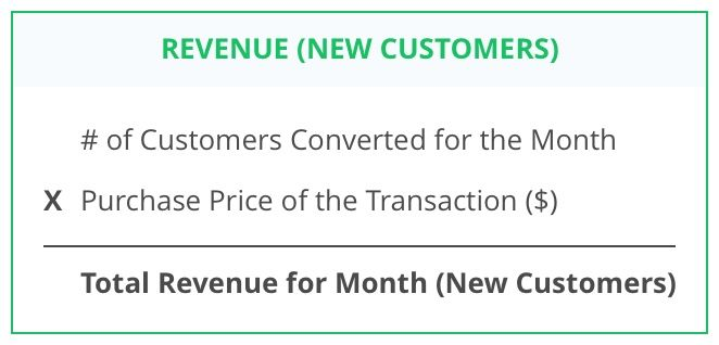 revenue model example forecasting in excel