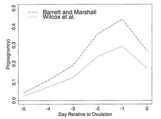 Gráfico com probabilidade estimada de conseguir uma gravidez clínica. A linha tracejada representa as estimativas de Barrett e Marshall, e as linhas a tracejado representam as estimativas de Wilcox et al.