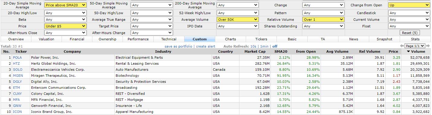 Отобрать акции для торговли пампов дешевых акций, как инвестор