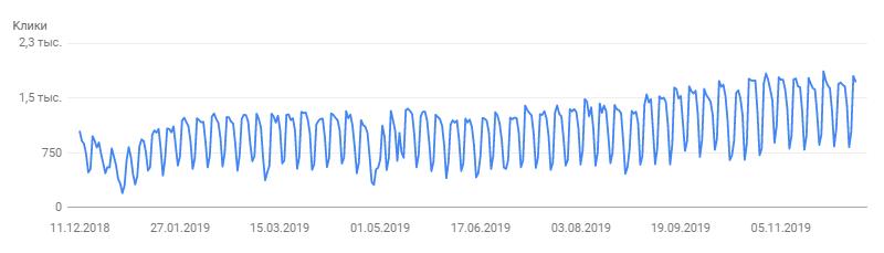 Динамика кликов из Search Console за год