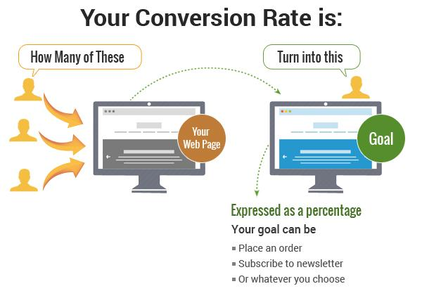 conversion rate definition