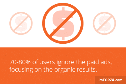 70-80% of people ignore paid search results, choosing to only click on organic results.