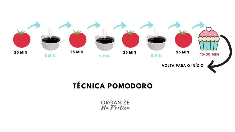 A técnica Pomodoro é ideal para quem perde o foco fácil