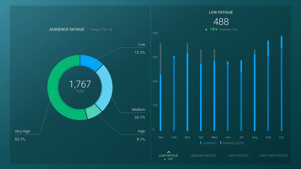 audience fatigue email marketing dashboard