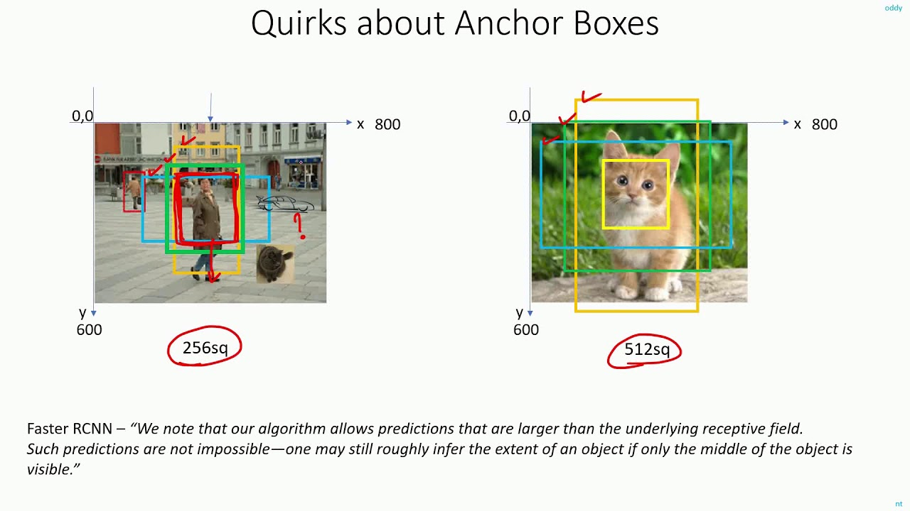 C 8.6   Quirks About Anchor Boxes   CNN   Object Detection   Machine  learning   EvODN - YouTube
