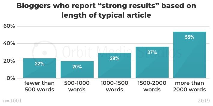эффективность постов в зависимости от объема инфографика