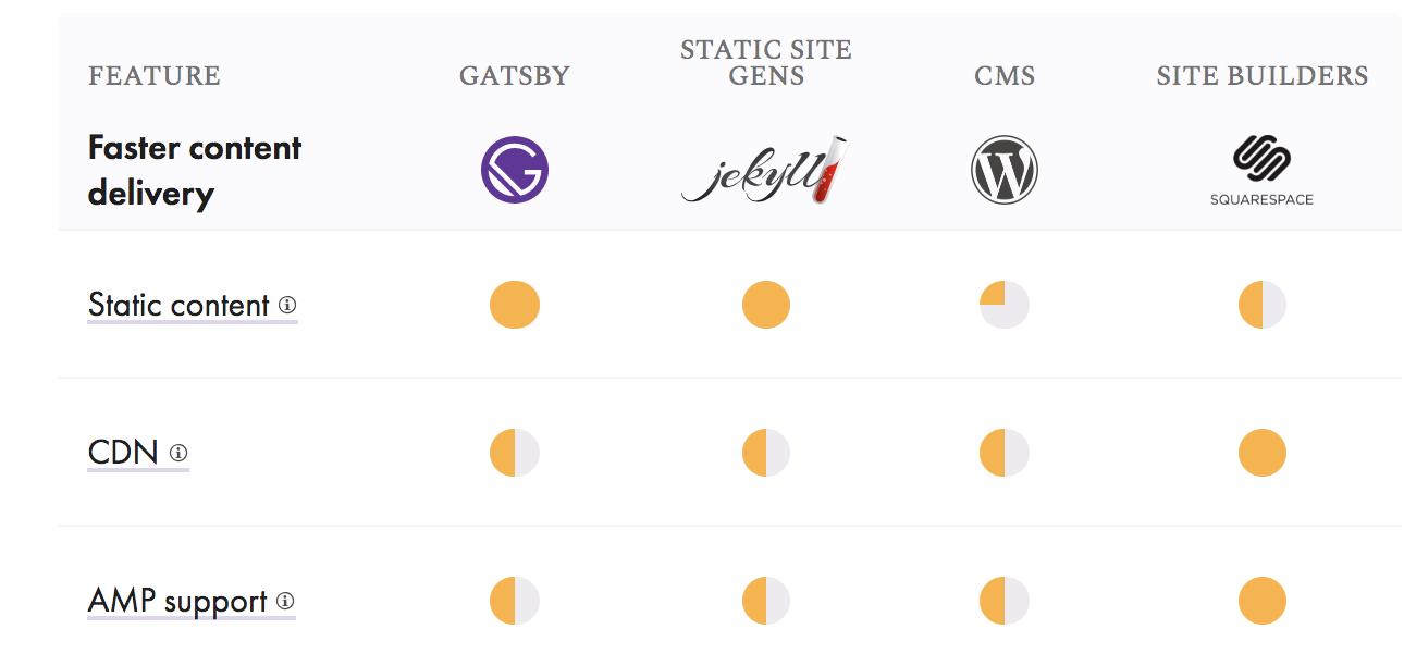 GatsbyJS: Static Site Generator for React - DZone Web Dev