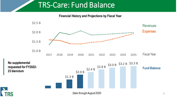 T-R-S Care Fund Balance diagrams. Results are discussed in text of newsletter.