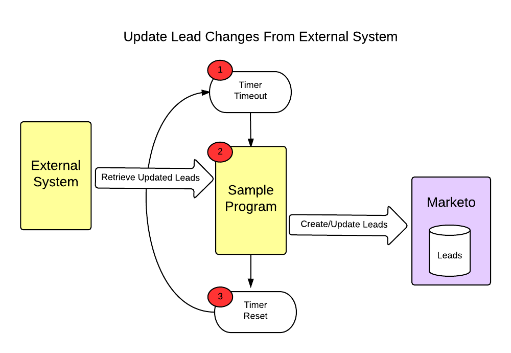 lead change from the external system