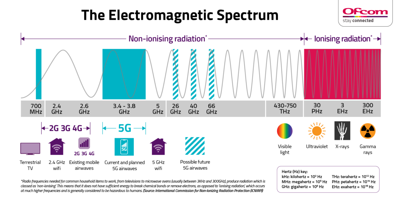 This image has an empty alt attribute; its file name is Ofcom-5G-Electromagnetic-Spectrum-Infographic_high-res-1280x641.png
