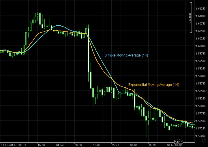 moving average lines on chart