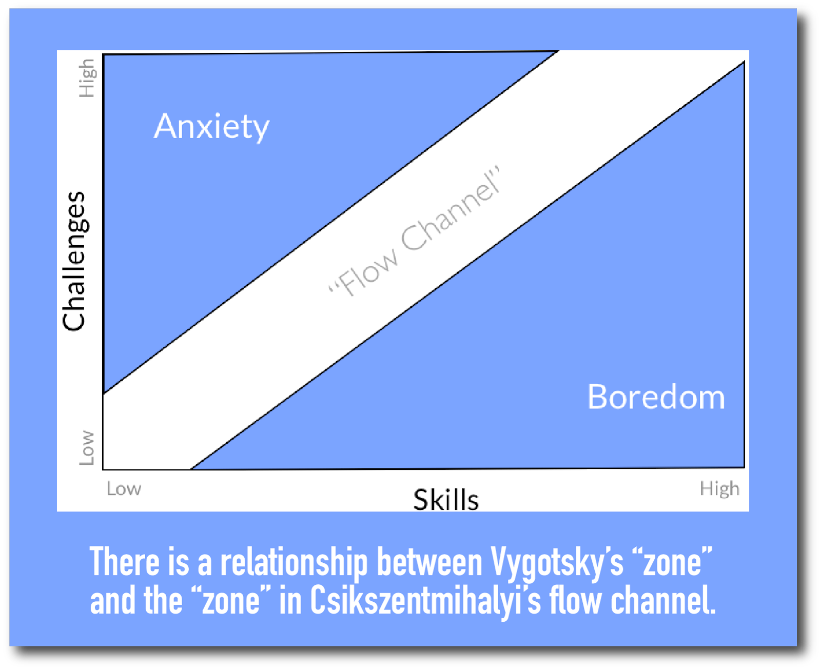 The zone and the flow channel