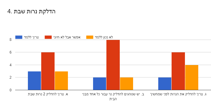 Forms response chart. Question title: 4. הדלקת נרות שבת . Number of responses: .