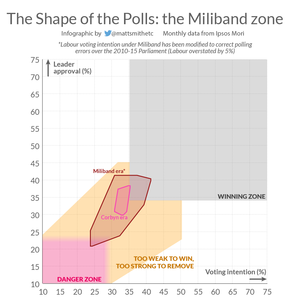 Election losses Miliband Corbyn zones-01.png