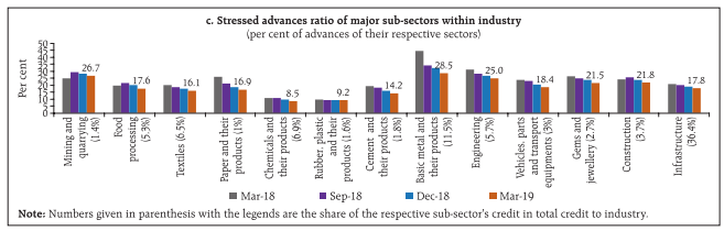 Machine generated alternative text: C. Strsi.d advncu Iato of major iub-sectors within Industry (per cent of advances of their respective sectors) . -; c E p . ; . .  &s • Mar18 • Sep18 • Dec18 •Mar19 Notc Numbers given [n parenthesis with the legends are the share el the respective sub-sector's uedIt in total credit to industry. ., o 9.2
