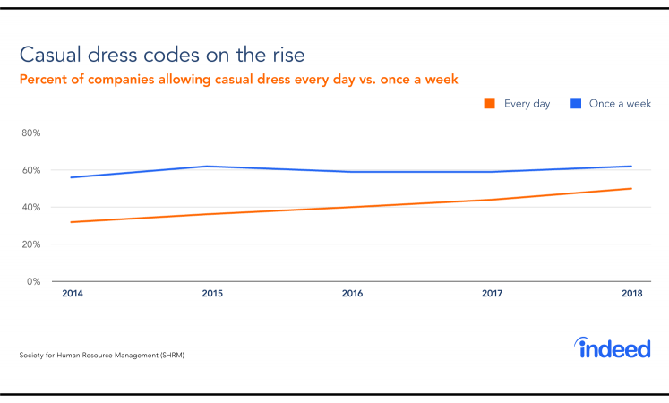 A line graph showing the percentage of companies allowing casual dress every day versus once a week.