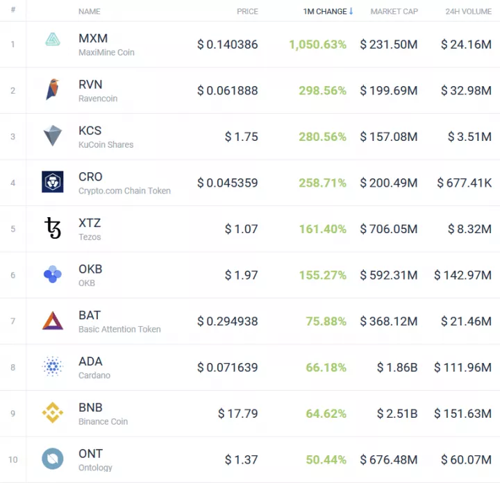 Best Cryptos For 2019 How Bitcoin & Cryptos Performed in March and Q1 of 2019