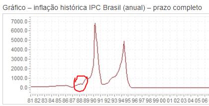 Inflação histórica IPC